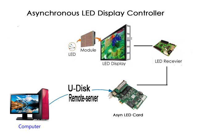 asynchronous-led-controller-2